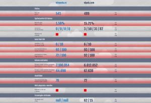 Webversusweb résultats