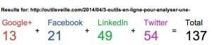 Nombre de partages sur les reseaux sociaux Linktally