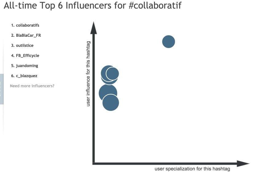 Influence hashtagify